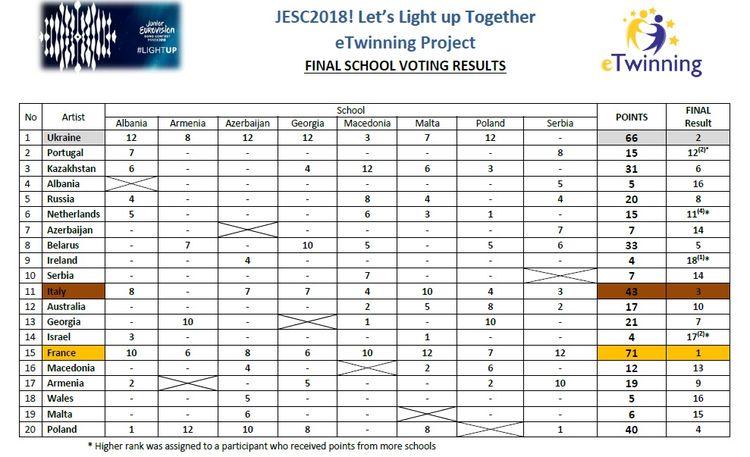 sp35_wyniki_eurowizja_junior