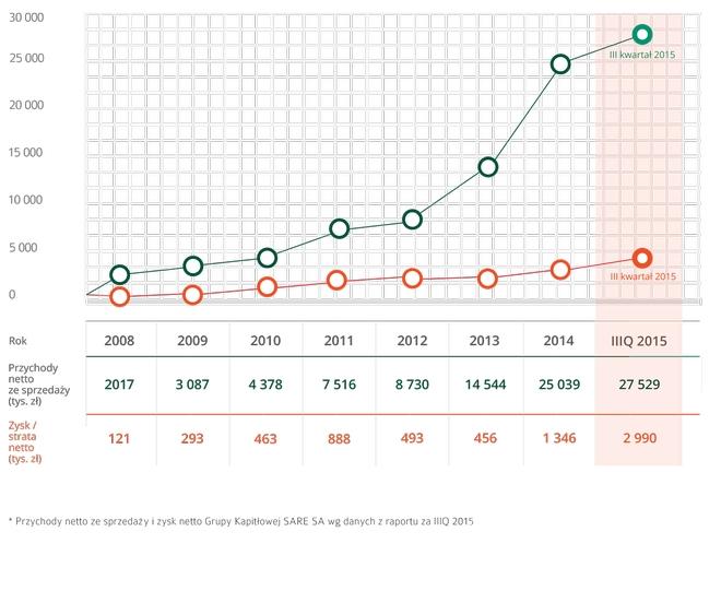 Wykres wyników sprzedaży i zysków SARE