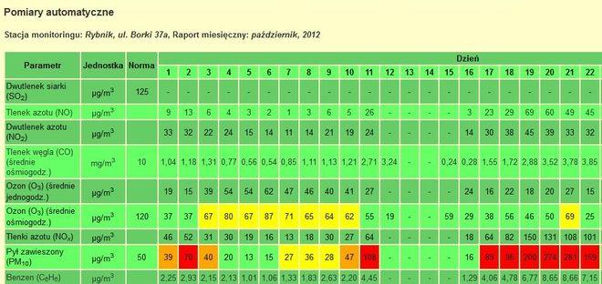 Wyniki pomiaru jakości powietrza w stacji przy ul. Borki
