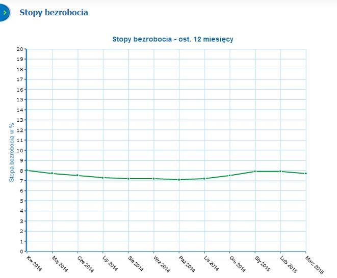 Stopa bezrobocia w Rybniku w ostatnich 12 miesiącach