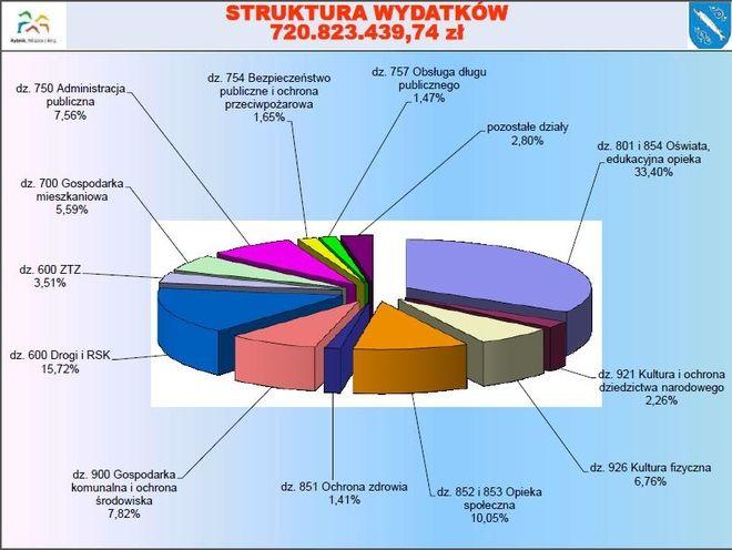 Struktura wydatków miasta