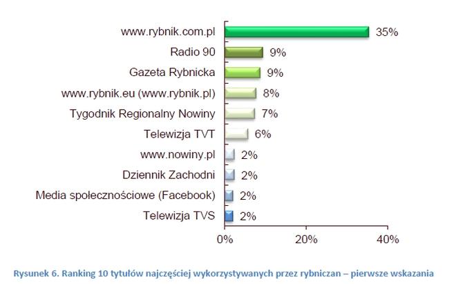 35% rybniczan jako pierwsze źródło informacji wskazuje portal Rybnik.com.pl