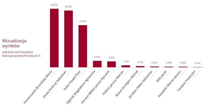 Wyniki wyborów prezydenckich w Rybniku